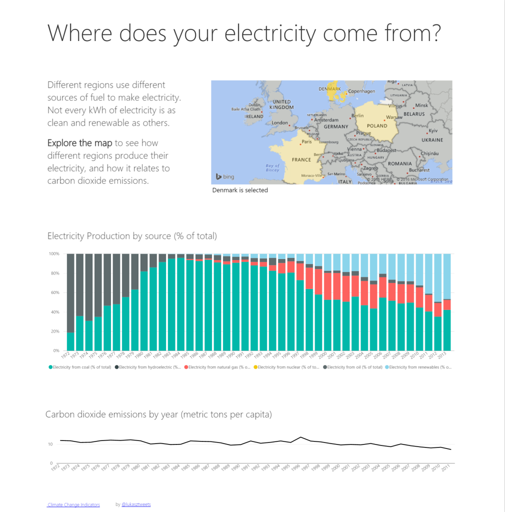 Denmark is consistently adding renewables to it's mix of electricity sources.