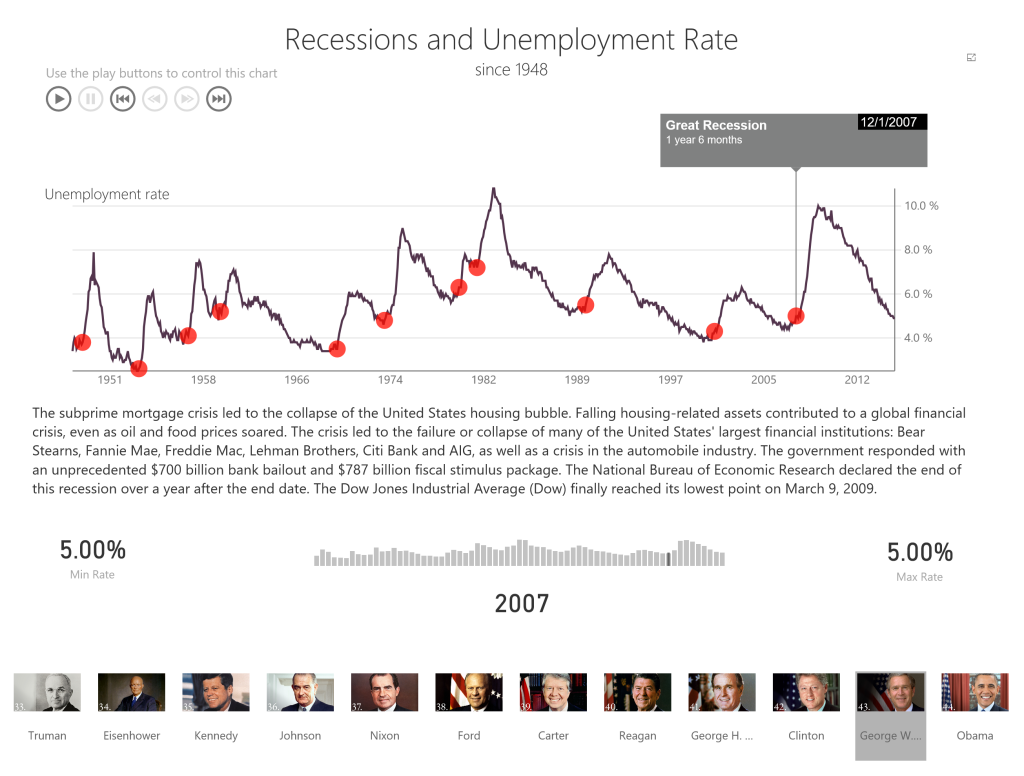 Selecting a recessions shows additional details about the recession helping the reader understand the data.