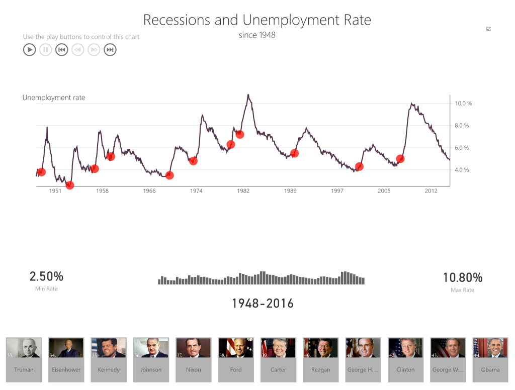Unemployment rate trend with the start of recessions marked.