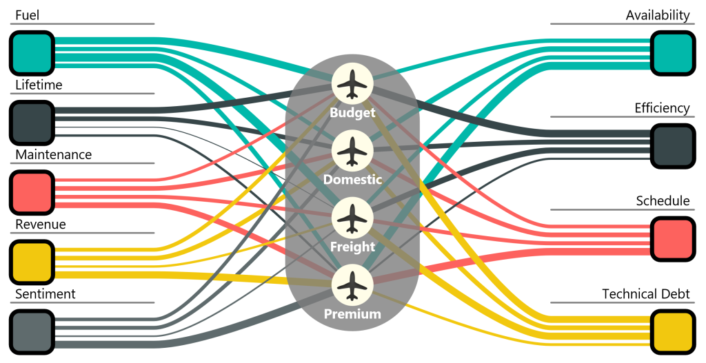 This chart shows corporate strategies on the left with weighted lines indicating the importance of each strategy to each airline segment in the center. The right side of the chart shows critical success factors and the lines on the right side are weighted based on machine learning recommendations.